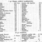 Eine Tabelle mit der Anzahl der Samen pro Gramm Saatgut